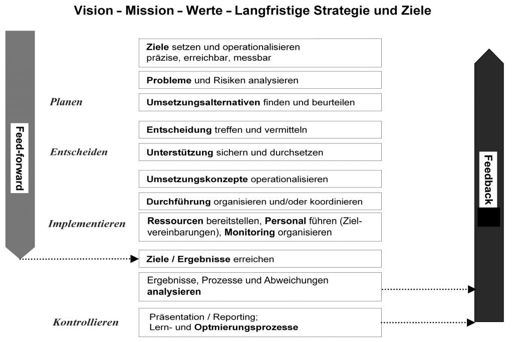 Die 3 Dimensionen des Managements