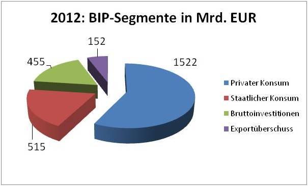 Die Wirtschaftsleistung Deutschlands 2012