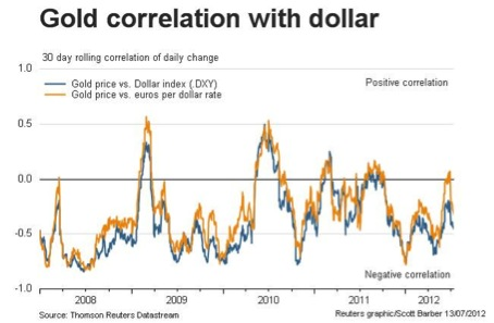 gold correlation usd (c) Thomson Reuters