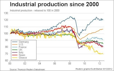 Ind. Prod. since 2000 Source: Thomson Reuters