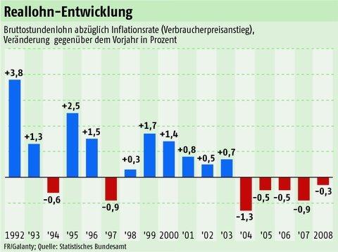 Wie reich ist Deutschland wirklich?